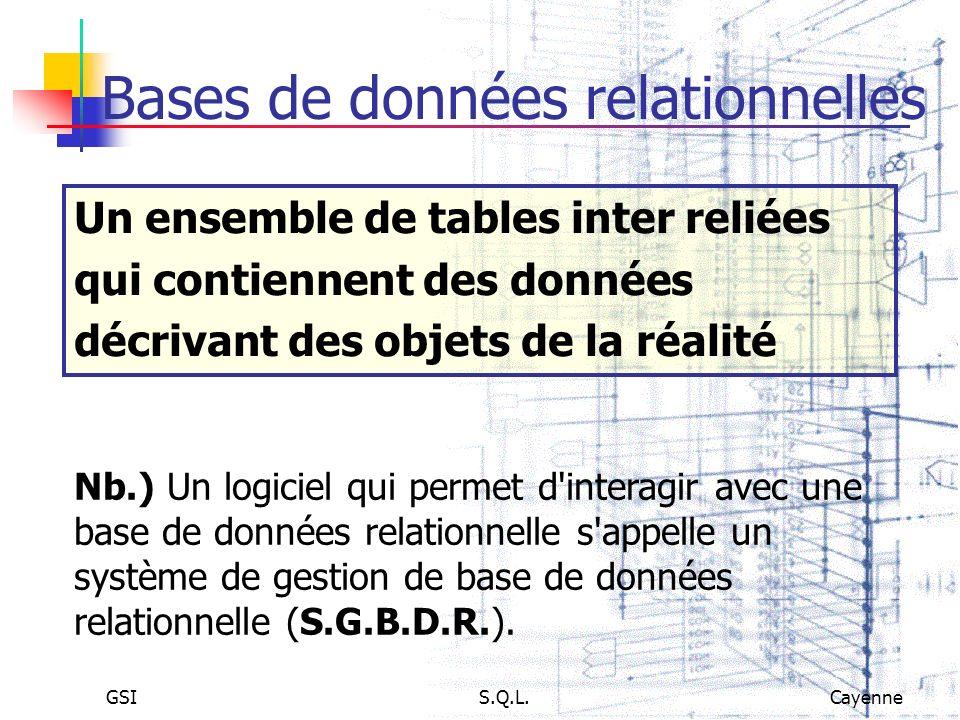 GSIS.Q.L.Cayenne Bases de données relationnelles Un ensemble de tables inter reliées qui contiennent des données décrivant des objets de la réalité Nb