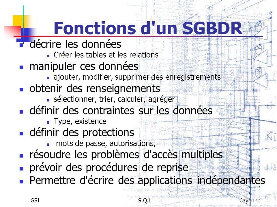 GSIS.Q.L.Cayenne Fonctions d'un SGBDR décrire les données Créer les tables et les relations manipuler ces données ajouter, modifier, supprimer des enr