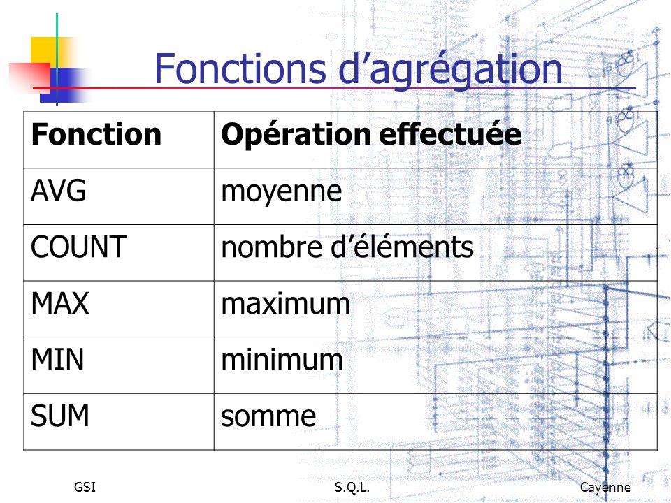 GSIS.Q.L.Cayenne Fonctions dagrégation FonctionOpération effectuée AVGmoyenne COUNTnombre déléments MAXmaximum MINminimum SUMsomme