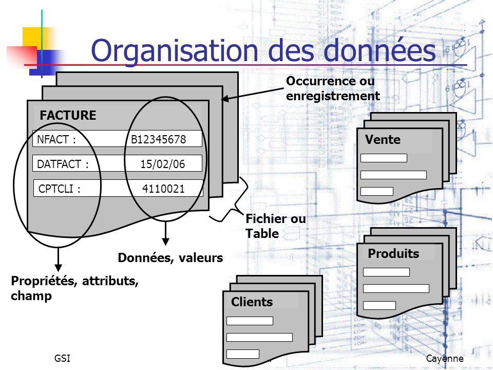 GSIS.Q.L.Cayenne Organisation des données Clients Produits Vente Fichier ou Table Occurrence ou enregistrement NFACT : B12345678 DATFACT : 15/02/06 CP