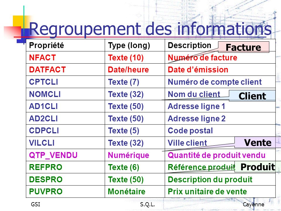 GSIS.Q.L.Cayenne Lordre SELECT SELECT FROM [WHERE ] [GROUP BY ] [HAVING ] [ORDER BY ] Select Distinct VILCLI From CLIENT ;(élimine les doublons) Select NOMCLI As Nom From CLIENT ;(AS nomme les colonnes) Select * From CLIENT Where VILCLI IN ( CAYENNE , KOUROU ); Select * From CLIENT Where AGECLI NOT BETWEEN 30 AND 40; Select * From CLIENT Where AD2CLI IS NULL; Select * From CLIENT Where AD2CLI IS NOT NULL Order By NOMCLI; Select * From FACTURE,VENDRE, PRODUIT Where FACTURE.NFACT=VENDRE.NFACT and VENDRE.REFPRO=PRODUIT.REFPRO;