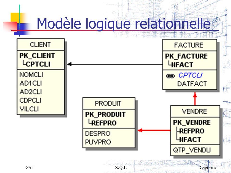 GSIS.Q.L.Cayenne Modèle logique relationnelle