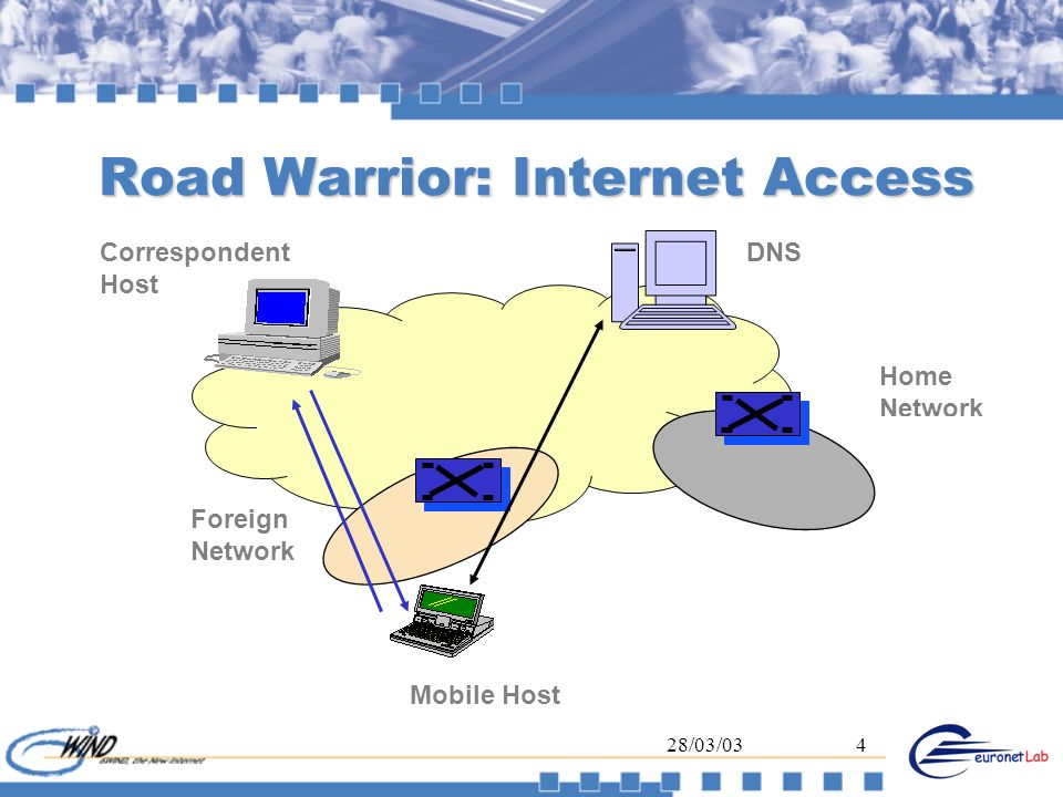 28/03/035 Road Warrior: Intranet Access Correspondent Host Mobile Host Foreign Network Home Network C Mobile Host Secured tunnel Keep the Home address Virtualy at Home