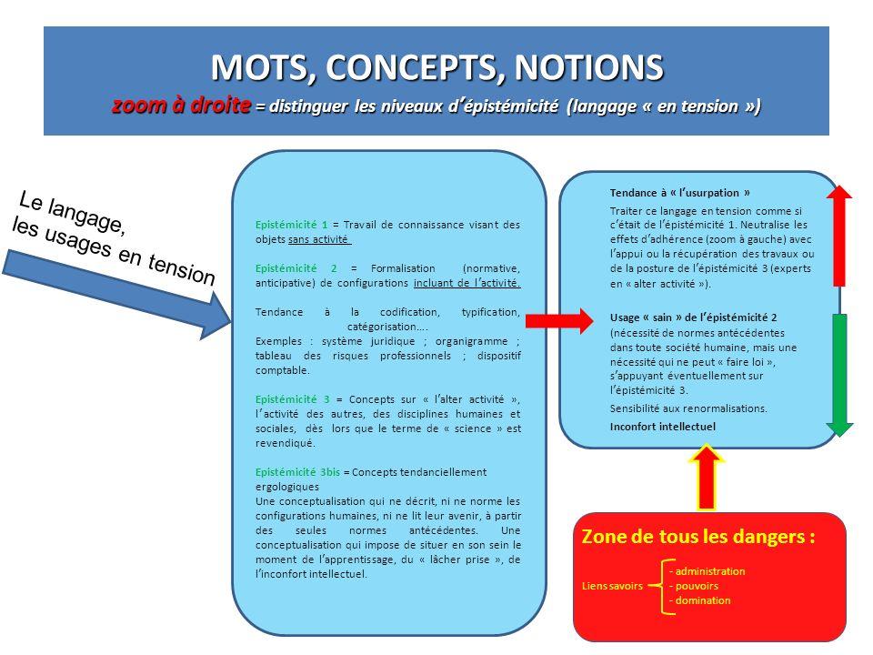 MOTS, CONCEPTS, NOTIONS zoom à droite = distinguer les niveaux dépistémicité (langage « en tension ») Tendance à « lusurpation » Traiter ce langage en