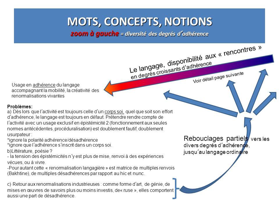 MOTS, CONCEPTS, NOTIONS zoom à gauche = diversité des degrés dadhérence Le langage, disponibilité aux « rencontres » en degrés croissants dadhérence U