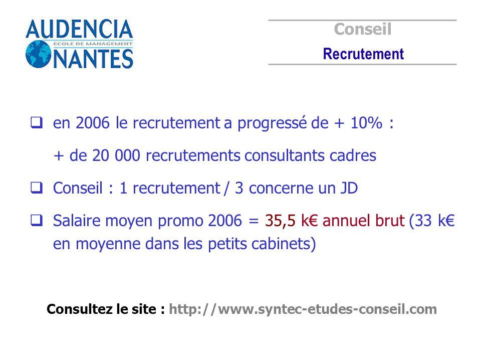 en 2006 le recrutement a progressé de + 10% : + de 20 000 recrutements consultants cadres Conseil : 1 recrutement / 3 concerne un JD Salaire moyen pro
