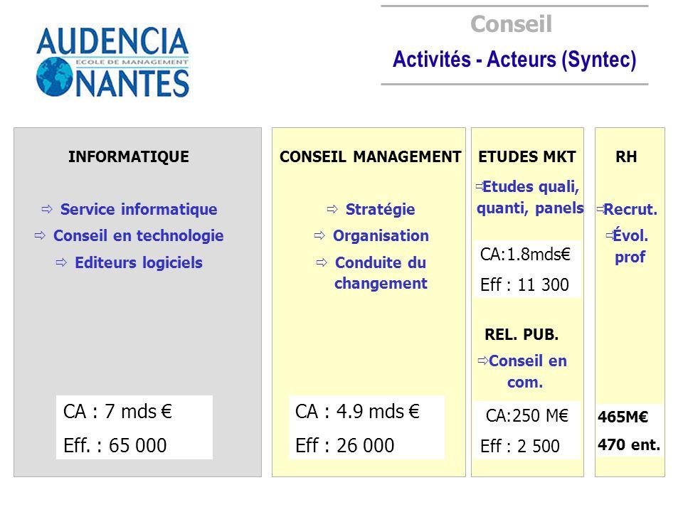 Conseil Activités - Acteurs (Syntec) INFORMATIQUE Service informatique Conseil en technologie Editeurs logiciels CA : 7 mds Eff. : 65 000 CONSEIL MANA