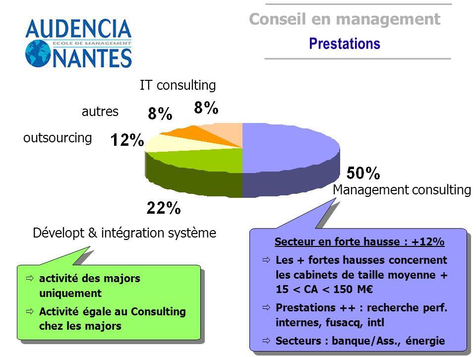Conseil en management Prestations Management consulting Dévelopt & intégration système outsourcing autres IT consulting activité des majors uniquement