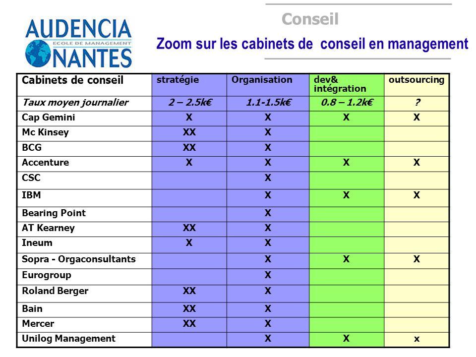 Conseil Zoom sur les cabinets de conseil en management Cabinets de conseil stratégieOrganisationdev& intégration outsourcing Taux moyen journalier2 –