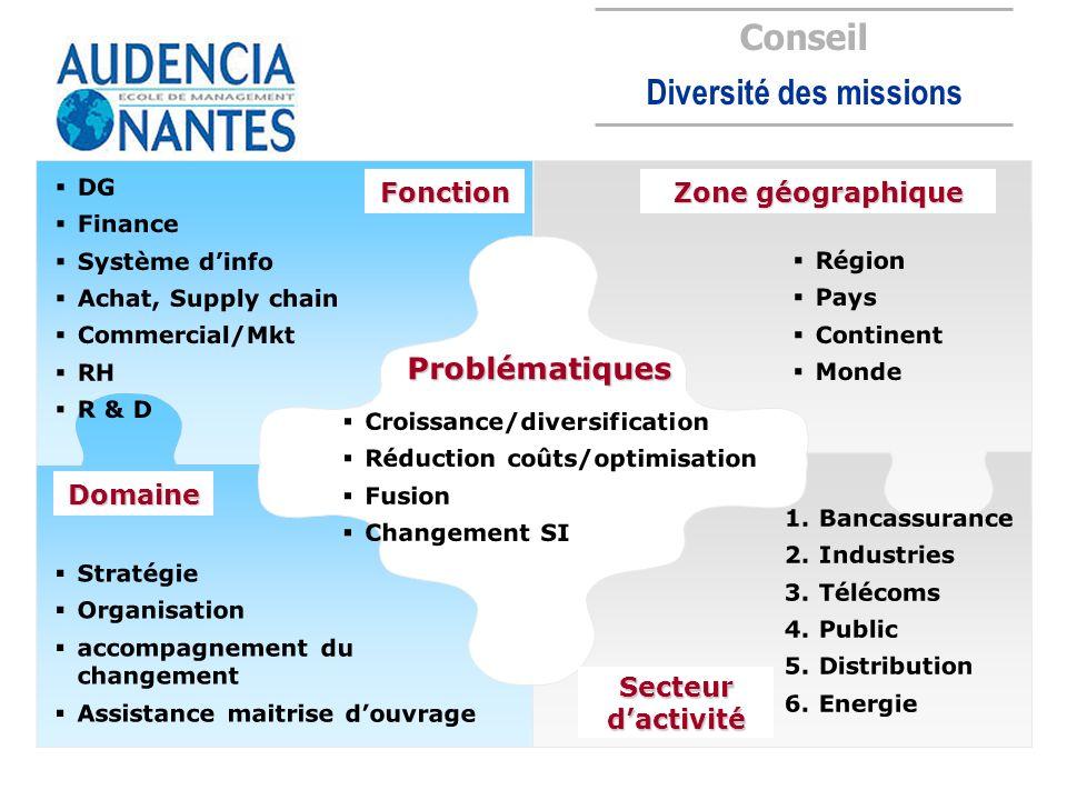 Fonction Domaine Zone géographique Secteur dactivité Conseil Diversité des missions Croissance/diversification Réduction coûts/optimisation Fusion Cha