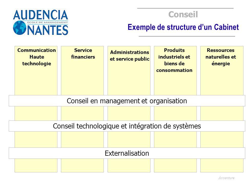 Conseil Exemple de structure dun Cabinet Communication Haute technologie Service financiers Administrations et service public Produits industriels et