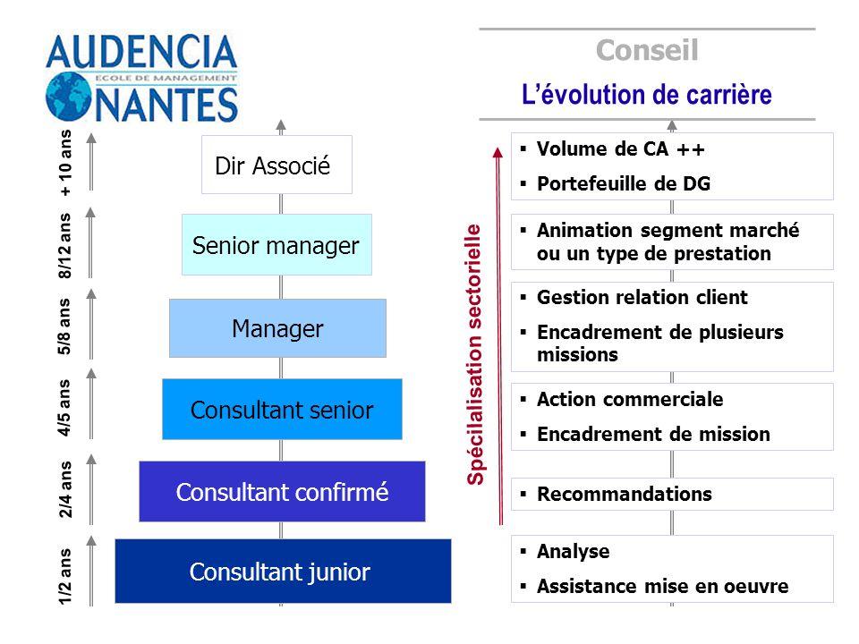 Consultant junior Consultant confirmé Senior manager Dir Associé 4/5 ans Conseil Lévolution de carrière 8/12 ans Analyse Assistance mise en oeuvre Rec