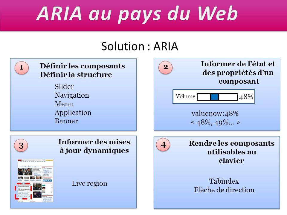 Solution : ARIA Définir les composants Définir la structure Slider Navigation Menu Application Banner 1 Informer de létat et des propriétés dun compos