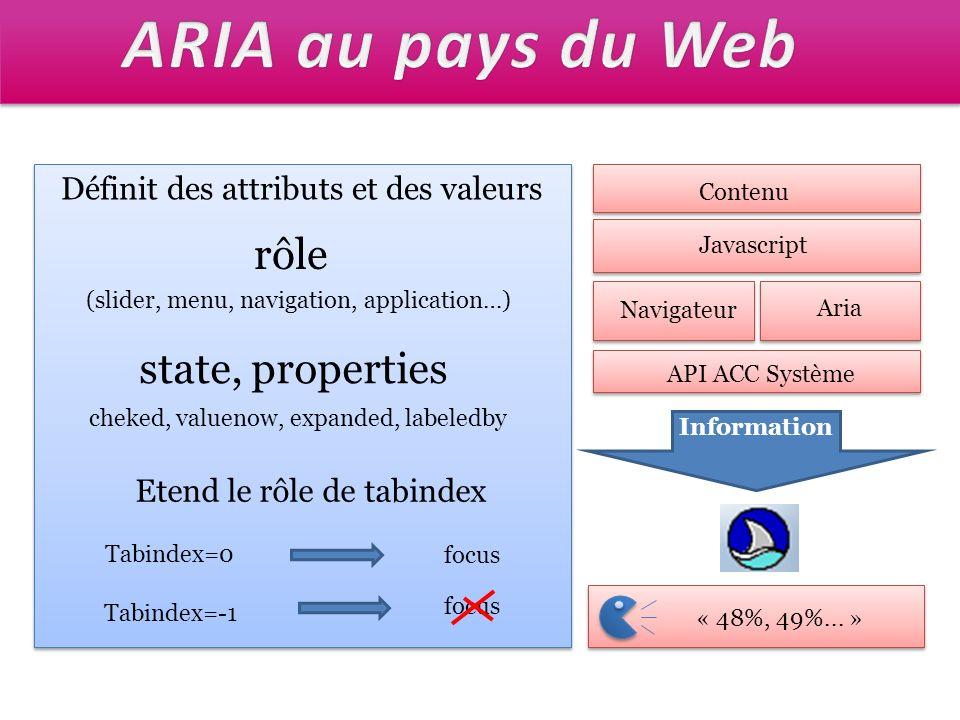 Définit des attributs et des valeurs rôle (slider, menu, navigation, application…) state, properties cheked, valuenow, expanded, labeledby Etend le rô