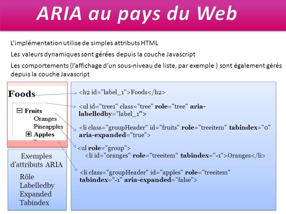 Foods Oranges Exemples dattributs ARIA Rôle Labelledby Expanded Tabindex Limplémentation utilise de simples attributs HTML Les valeurs dynamiques sont