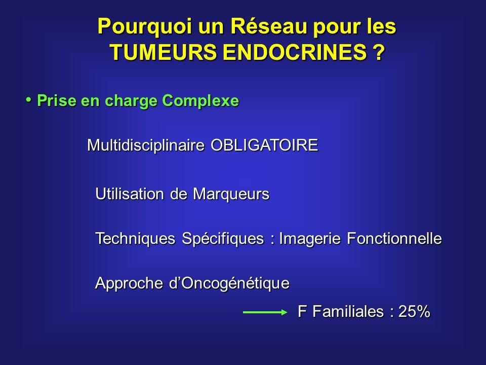 Type TumoralF Familiales % Syndrome de PrédispositionGène Cancer Médullaire Thyroidien 25-35NEM2RET TE Digestives4-10NEM1 Maladie de VHL Menine VHL TE Thymiques TE Bronchiques/pulmonaires <5NEM1Menine Phéochromocytomes Paragangliomes 10-25NEM2 : 56-66% VHL : 40-51% NF1 : 1% Pheo/paragangliomes Héréditaires RET VHL NF1 SDHB SDHD SDHC TE et Génétique