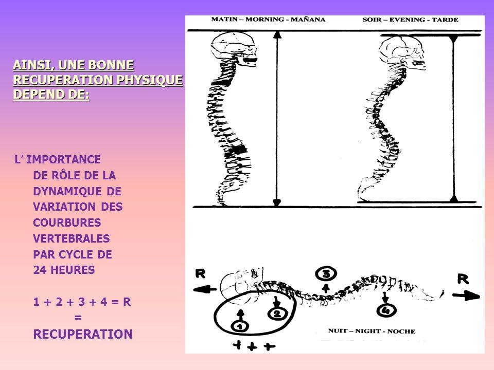 AINSI, UNE BONNE RECUPERATION PHYSIQUE DEPEND DE: L IMPORTANCE DE RÔLE DE LA DYNAMIQUE DE VARIATION DES COURBURES VERTEBRALES PAR CYCLE DE 24 HEURES 1