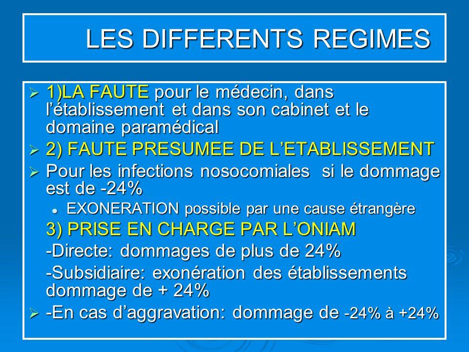 LES DIFFERENTS REGIMES 1)LA FAUTE pour le médecin, dans létablissement et dans son cabinet et le domaine paramédical 1)LA FAUTE pour le médecin, dans