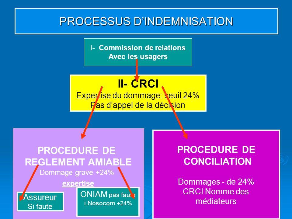 PROCESSUS DINDEMNISATION I- Commission de relations Avec les usagers II- CRCI Expertise du dommage: seuil 24% Pas dappel de la décision PROCEDURE DE R