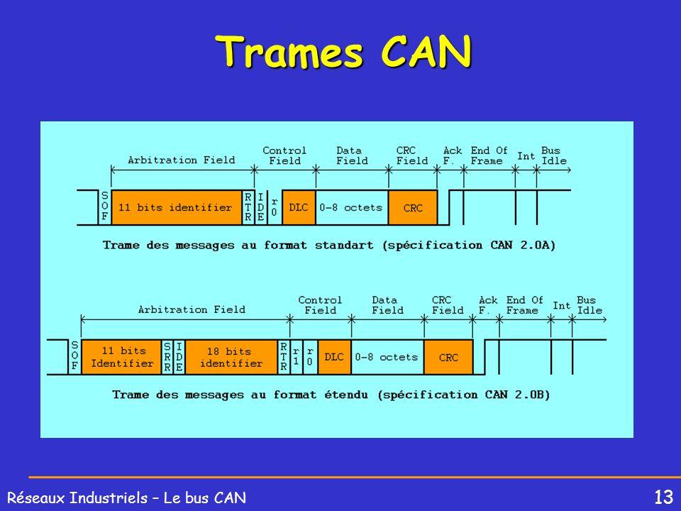 13 Réseaux Industriels – Le bus CAN Trames CAN