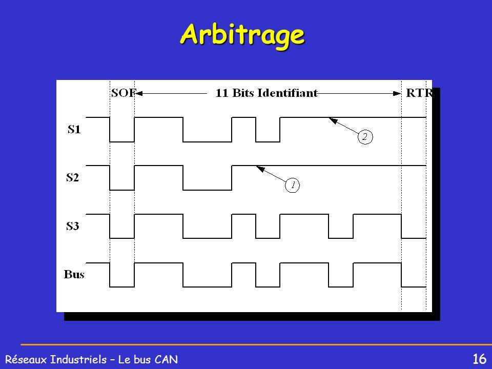 16 Réseaux Industriels – Le bus CAN Arbitrage