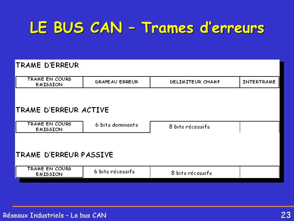 23 Réseaux Industriels – Le bus CAN LE BUS CAN – Trames derreurs