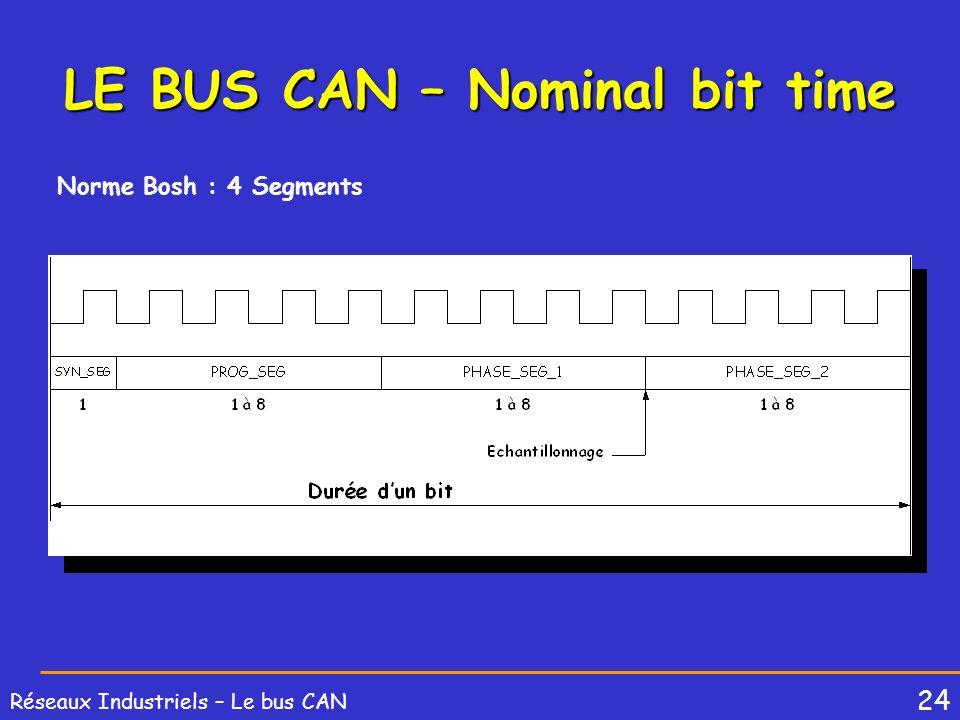 24 Réseaux Industriels – Le bus CAN LE BUS CAN – Nominal bit time Norme Bosh : 4 Segments