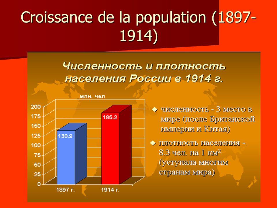 Croissance de la population (1897- 1914)