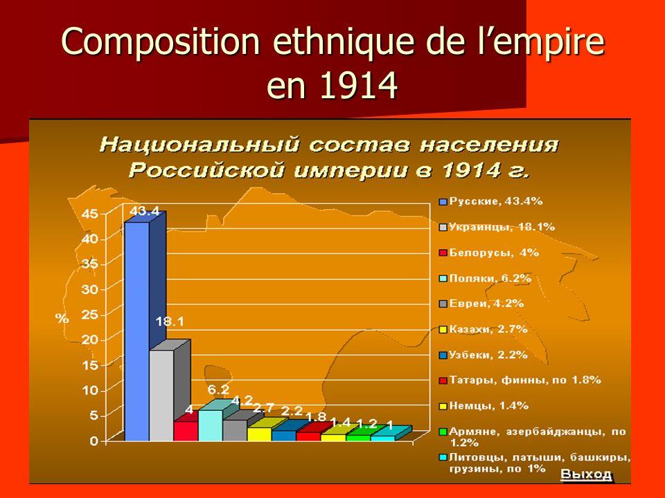 Composition ethnique de lempire en 1914