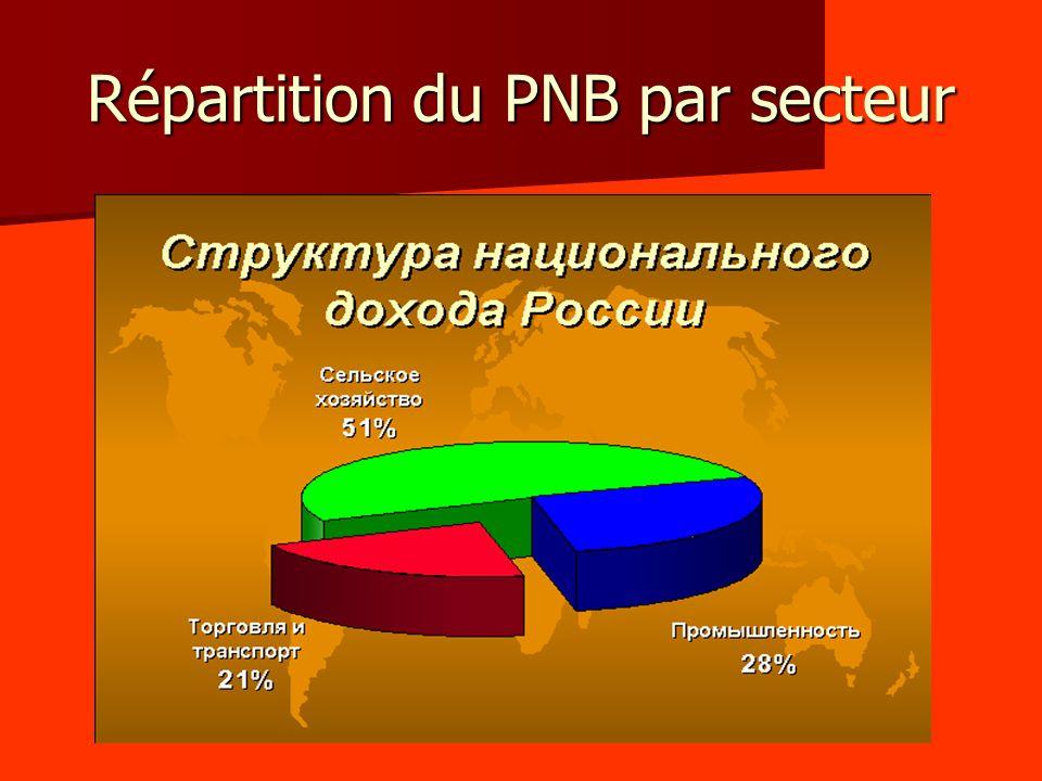 Répartition du PNB par secteur