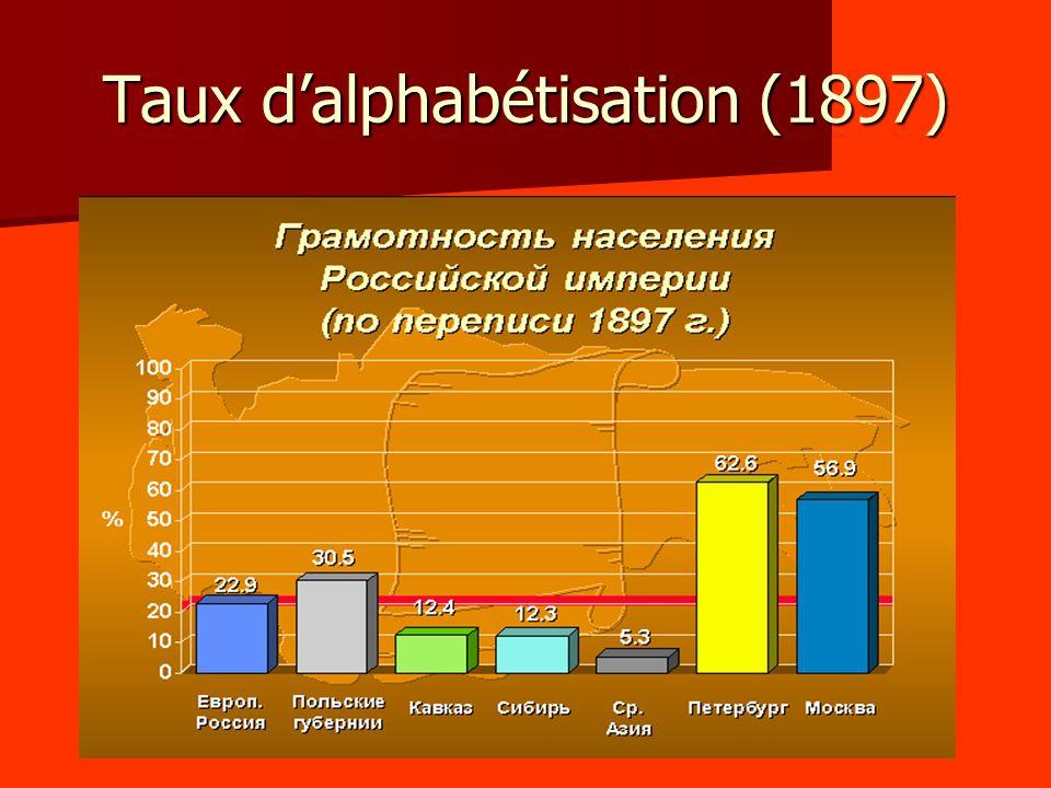 Taux dalphabétisation (1897)