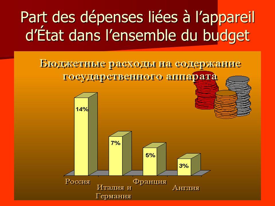 Part des dépenses liées à lappareil dÉtat dans lensemble du budget