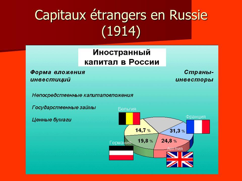 Capitaux étrangers en Russie (1914)