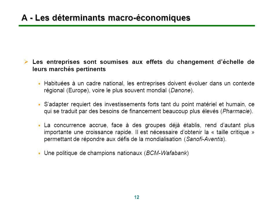 12 A - Les déterminants macro-économiques Les entreprises sont soumises aux effets du changement déchelle de leurs marchés pertinents Habituées à un c