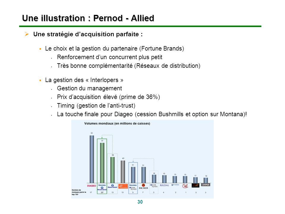 30 Une illustration : Pernod - Allied Une stratégie dacquisition parfaite : Le choix et la gestion du partenaire (Fortune Brands) Renforcement dun con