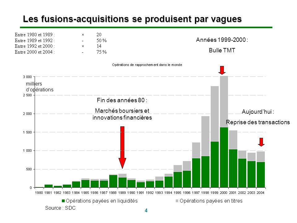 4 Les fusions-acquisitions se produisent par vagues Fin des années 80 : Marchés boursiers et innovations financières milliers dopérations Source : SDC
