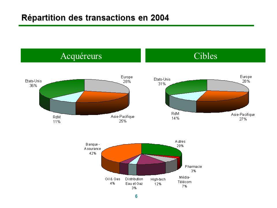 6 Répartition des transactions en 2004 AcquéreursCibles
