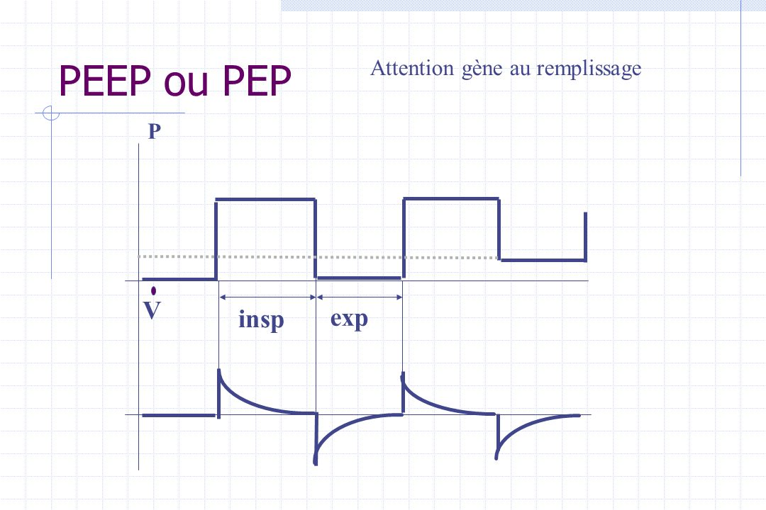 PEEP ou PEP V insp exp P Attention gène au remplissage