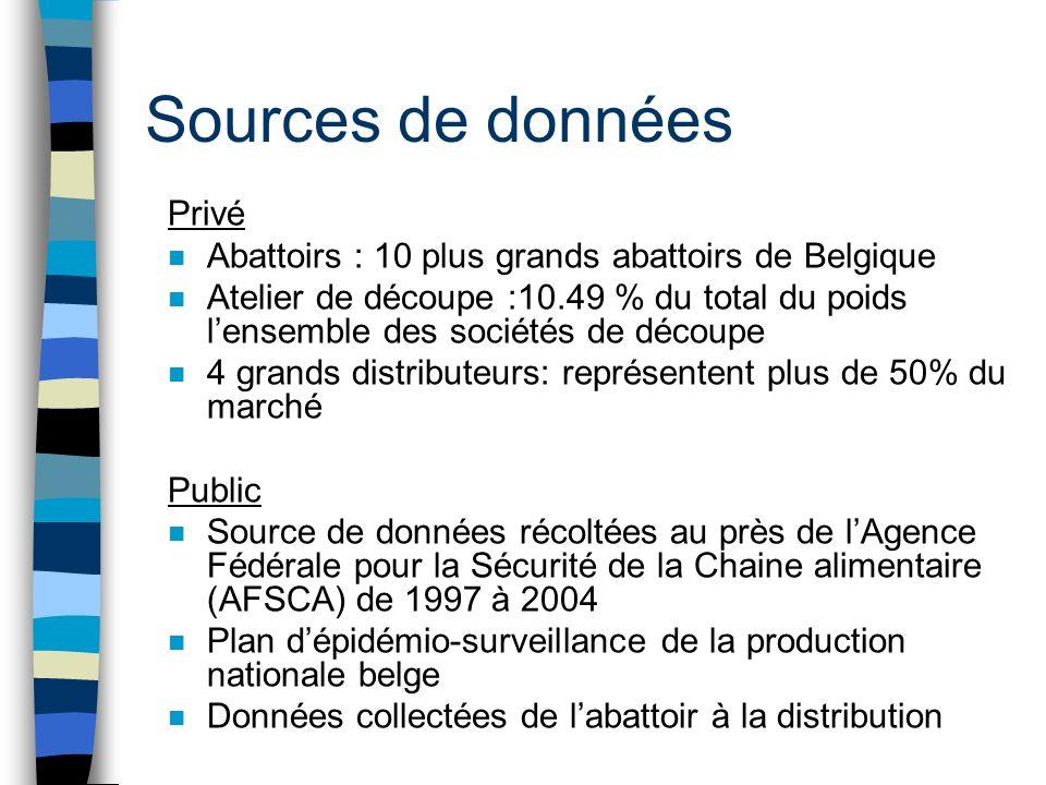 Sources de données Privé n Abattoirs : 10 plus grands abattoirs de Belgique n Atelier de découpe :10.49 % du total du poids lensemble des sociétés de