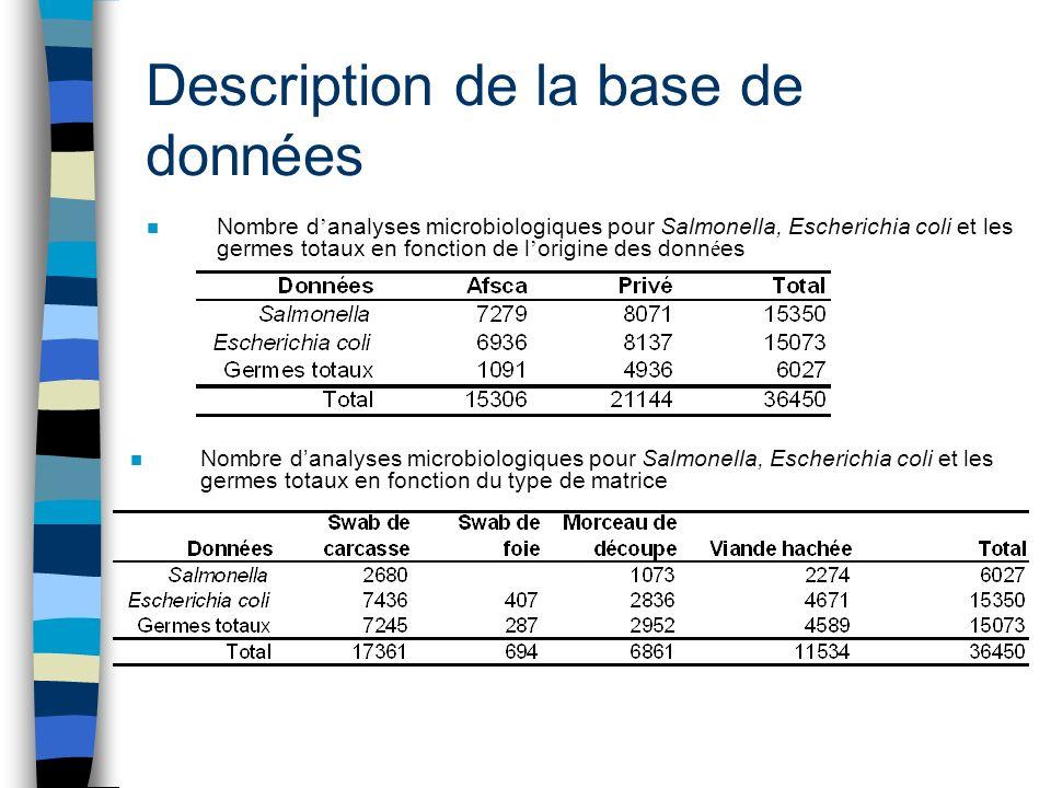 Description de la base de données n Nombre d analyses microbiologiques pour Salmonella, Escherichia coli et les germes totaux en fonction de l origine