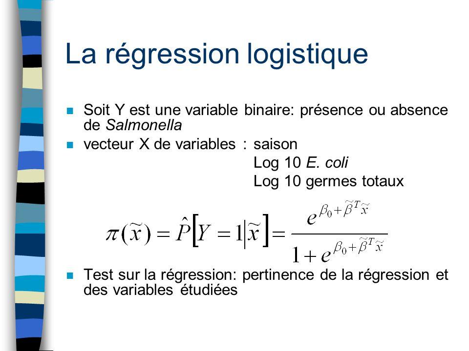 La régression logistique n Soit Y est une variable binaire: présence ou absence de Salmonella n vecteur X de variables :saison Log 10 E. coli Log 10 g