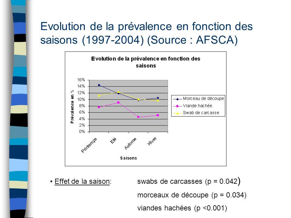 Evolution de la prévalence en fonction des saisons (1997-2004) (Source : AFSCA) Effet de la saison:swabs de carcasses (p = 0.042 ) morceaux de découpe