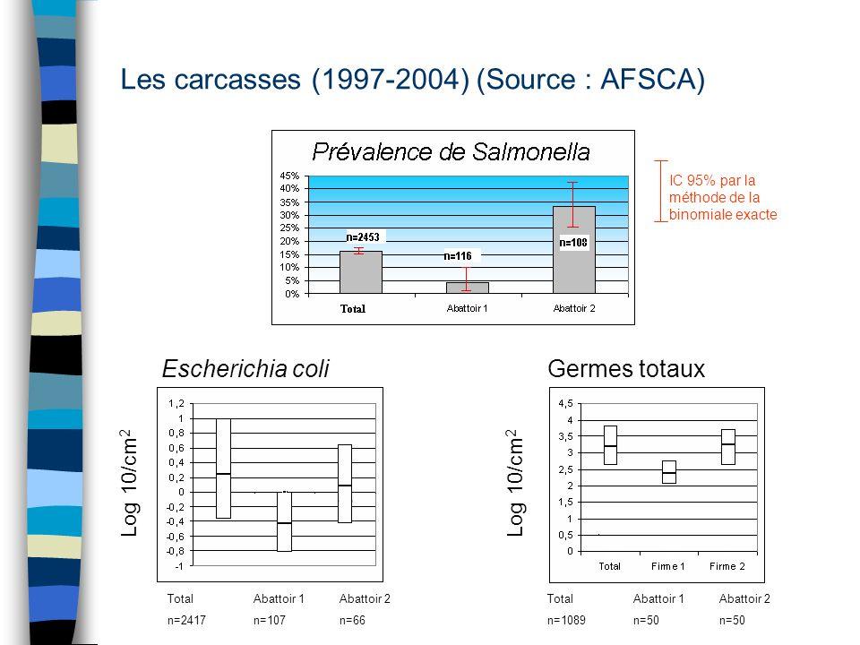 Les carcasses (1997-2004) (Source : AFSCA) Escherichia coliGermes totaux TotalAbattoir 1Abattoir 2 n=2417n=107n=66 TotalAbattoir 1Abattoir 2 n=1089n=5