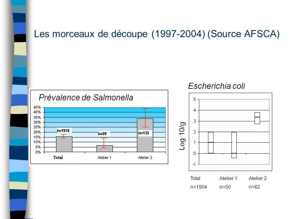 Les morceaux de découpe (1997-2004) (Source AFSCA) Escherichia coli TotalAtelier 1Atelier 2 n=1904n=50n=62 Prévalence de Salmonella Log 10/g