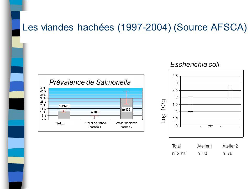 Les viandes hachées (1997-2004) (Source AFSCA) TotalAtelier 1 Atelier 2 n=2318n=80n=76 Prévalence de Salmonella Escherichia coli Log 10/g