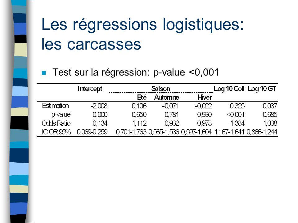 Les régressions logistiques: les carcasses n Test sur la régression: p-value <0,001