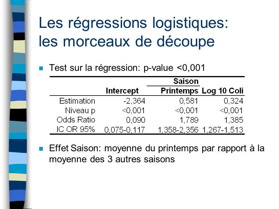 Les régressions logistiques: les morceaux de découpe n Test sur la régression: p-value <0,001 n Effet Saison: moyenne du printemps par rapport à la mo