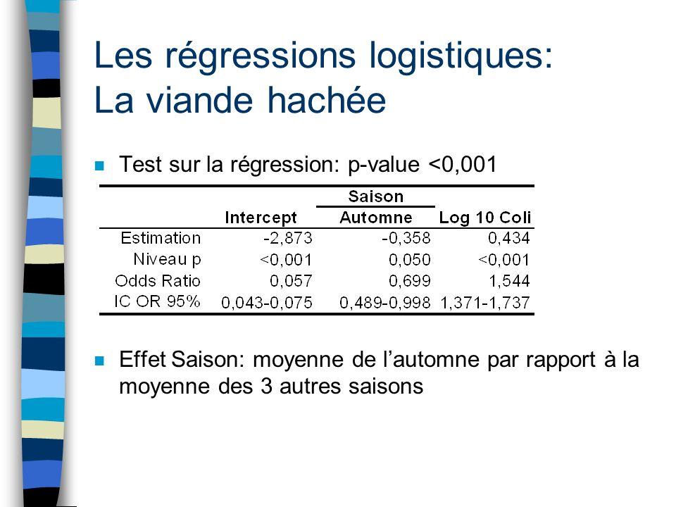 Les régressions logistiques: La viande hachée n Test sur la régression: p-value <0,001 n Effet Saison: moyenne de lautomne par rapport à la moyenne de