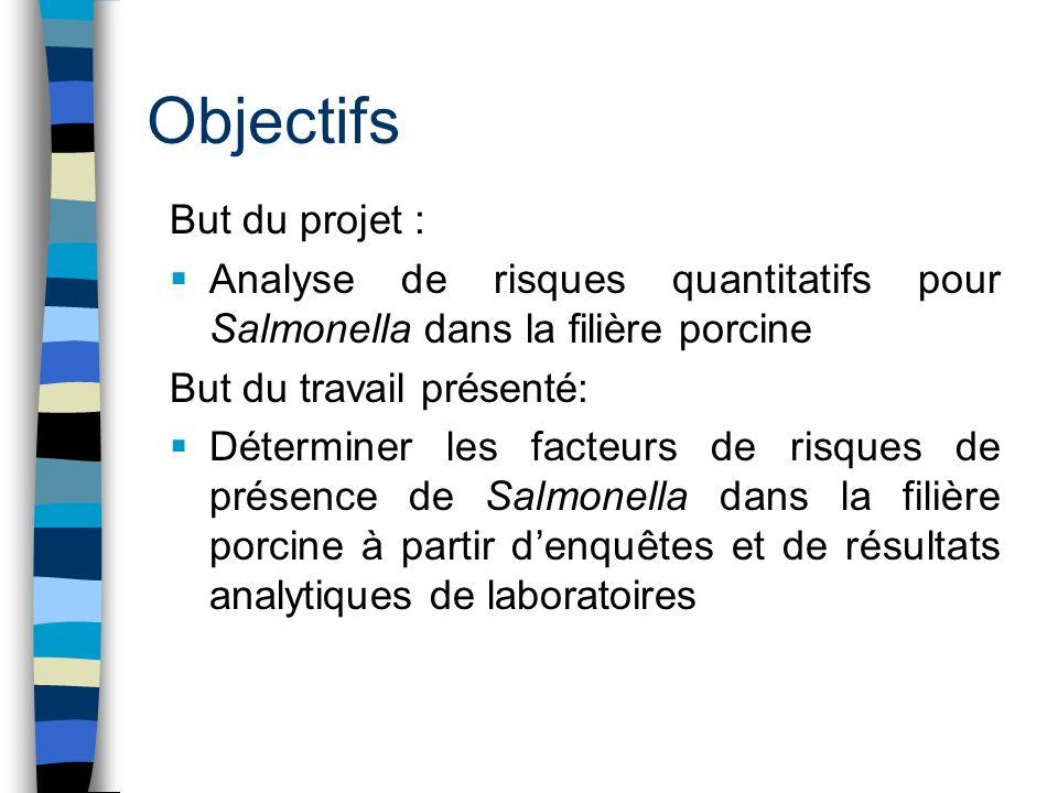 Objectifs But du projet : Analyse de risques quantitatifs pour Salmonella dans la filière porcine But du travail présenté: Déterminer les facteurs de