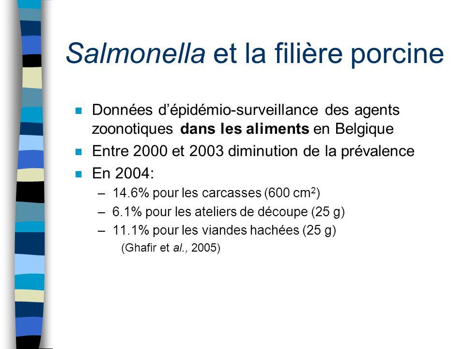 Salmonella et la filière porcine n Données dépidémio-surveillance des agents zoonotiques dans les aliments en Belgique n Entre 2000 et 2003 diminution